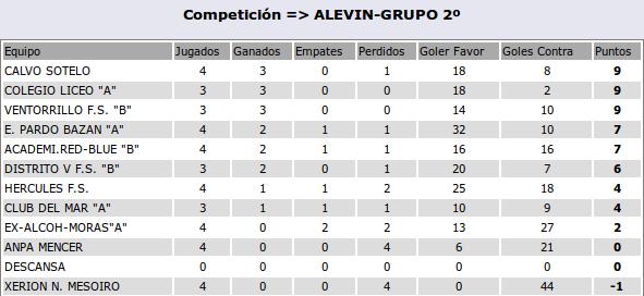 01-11-clasif-alevines-grupo2