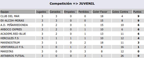 01-11-clasif-juveniles