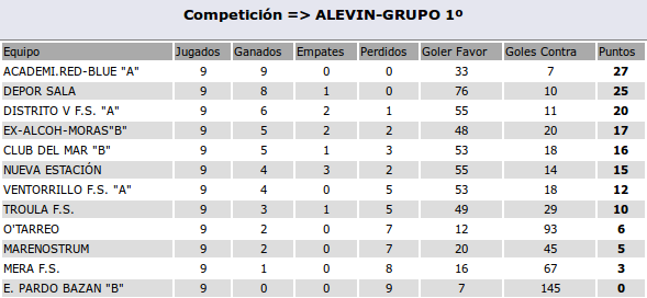 2015-12-06-clasif-alevinA
