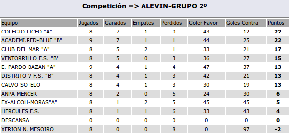 2015-12-06-clasif-alevinB