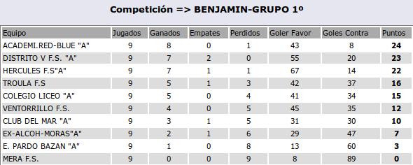 2015-12-06-clasif-benjamines