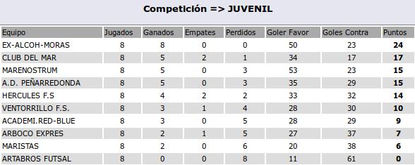 2015-12-06-clasif-juvenil