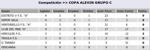 2016-04-06-clasif-alevinA