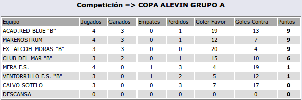 2016-04-06-clasif-alevinB