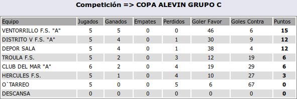 2016-04-20-clasif-alevinA