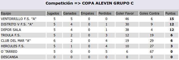 2016-04-27-clasificacion-alevinA