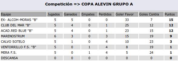 2016-04-27-clasificacion-alevinB