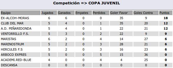 2016-04-27-clasificacion-juvenil