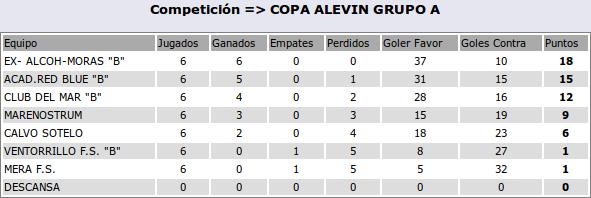 2016-05-04-clasificacion-alevinB