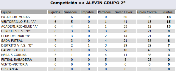 2016-11-23-clasif-alevina
