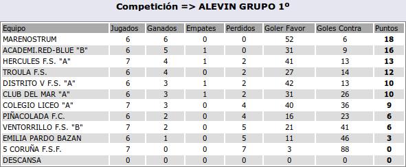 2016-11-23-clasif-alevinb
