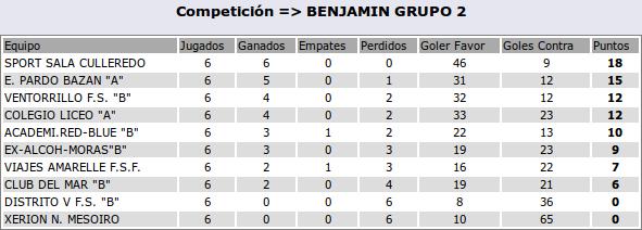 2016-11-23-clasif-benjaminb