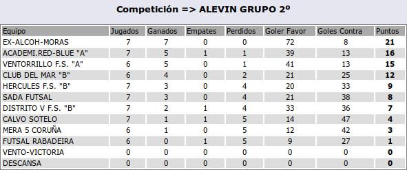 2016-1-12-clasif-alevina