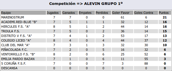 2016-1-12-clasif-alevinb
