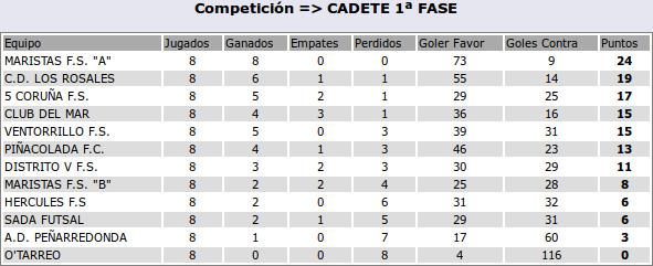 2016-1-12-clasif-cadete
